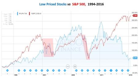 LPS vs S&P chart