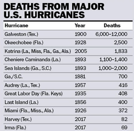 chart-of-death-from-major-hurricanes