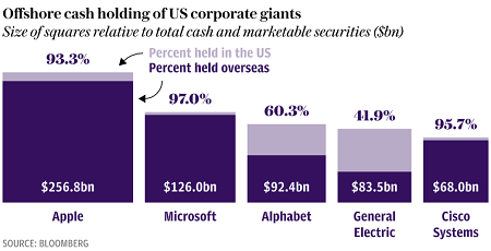 offshore-cash-of-us-corps