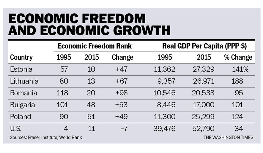 economicfreedom-growth-chart-101717
