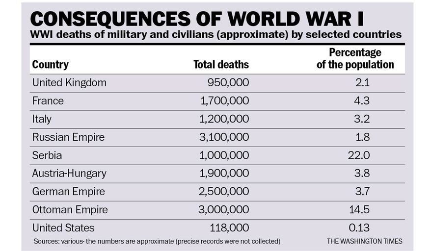 consequences of ww1