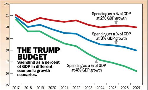 trump-budget-chart