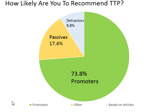 recommend-ttp-chart