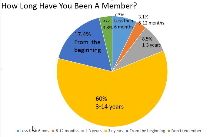ttp-membership-chart