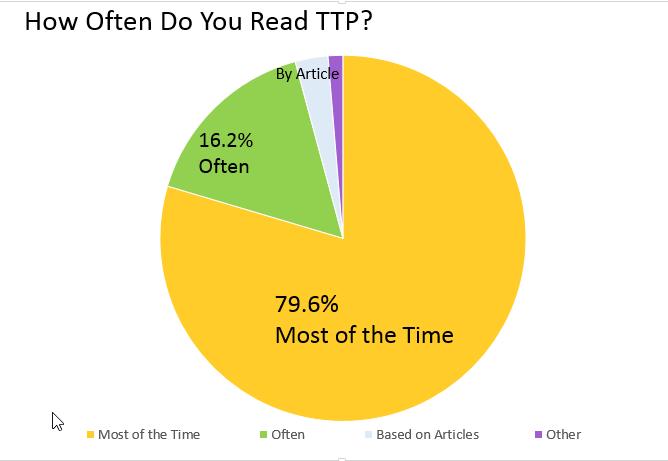 ttp-readership-pie-chart