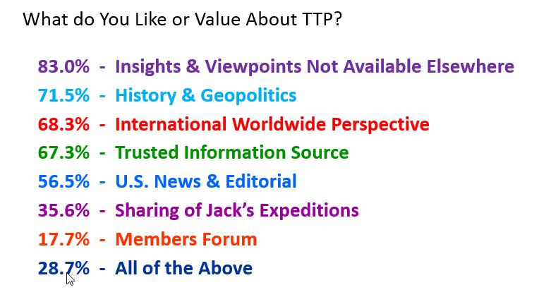 ttp-value-percentages