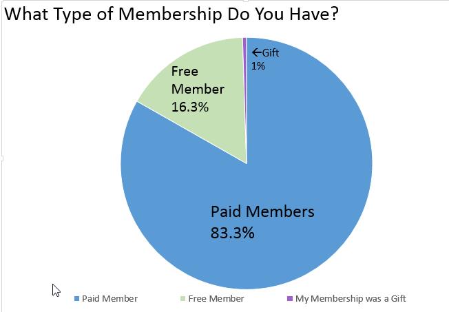 type-of-ttp-memberships