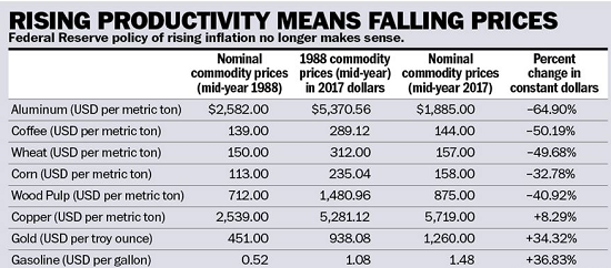 rising-productivity-falling-prices-chart