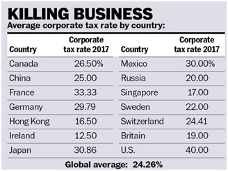 tax-rate-per-country-chart
