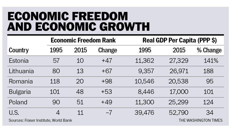 economicfreedom-growth-chart-101717
