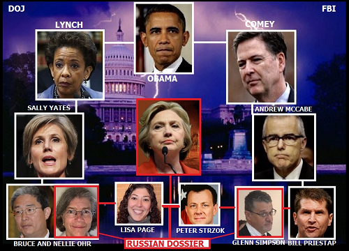 russian-dossier-flowchart