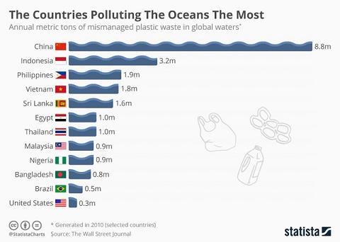 ocean-polluting-countries