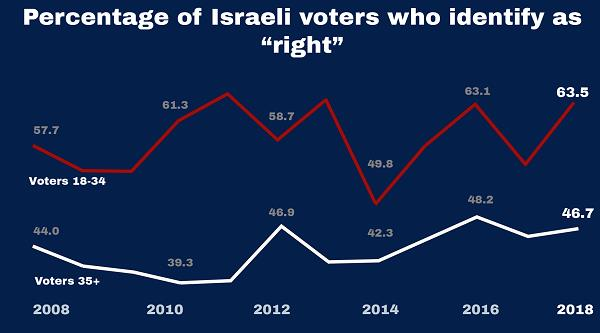 israeli-right-percentage