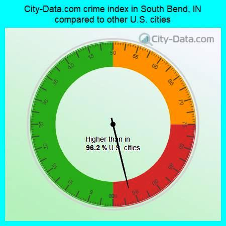 s-bend-crime-index