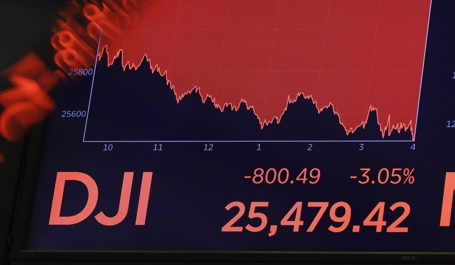 On August 14, the DJIA sank 800 points