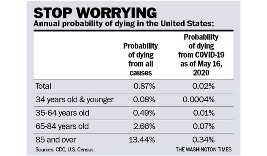 stop-worrying-chart