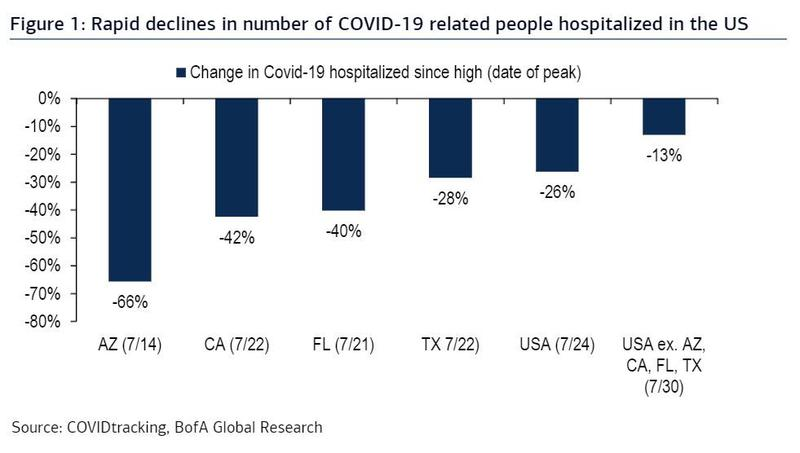 covid-19-decline-in-hospitalization