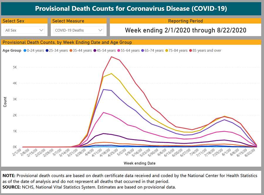 no-covid-deaths-on-chart