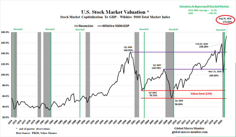 stock-market-chart-to-date