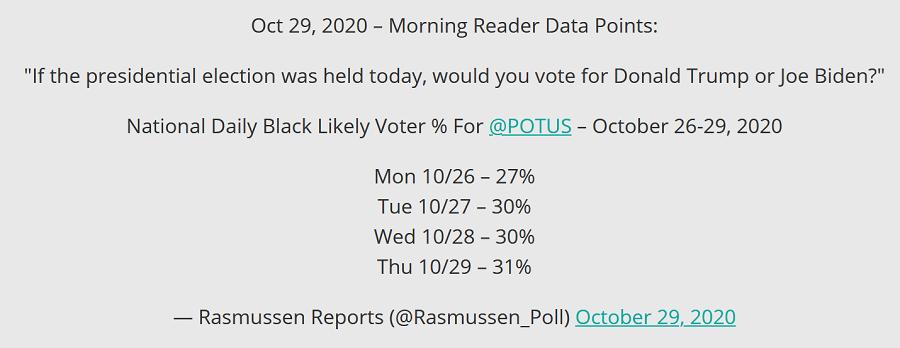 black-vote-percentages
