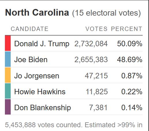 nc-votes