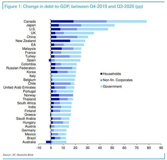 world-gdp-change-2019-to-2020