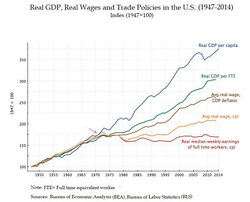 gdp-on-chart-in-1971