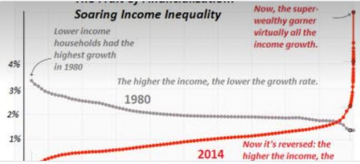 income-inequality-on-chart
