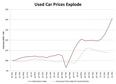 used-car-prices-chart
