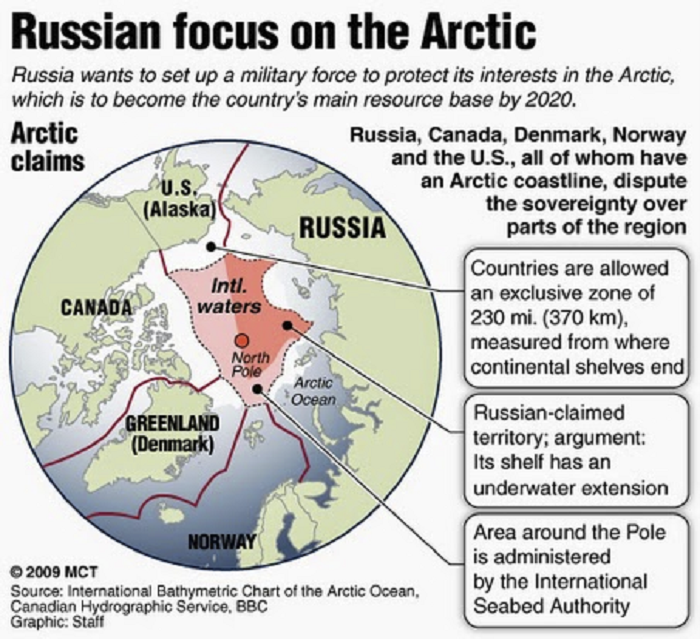 russian-focs-on-the-arctic