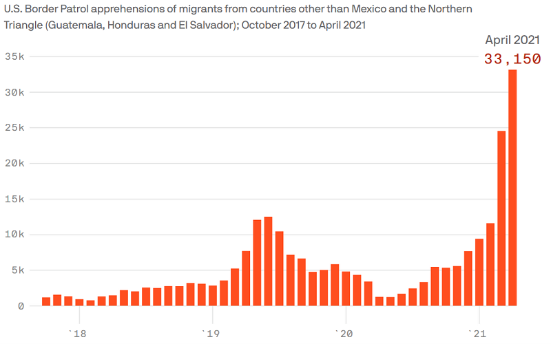 Data: US Customs and Border Protection