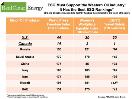 oil-esg-rankings