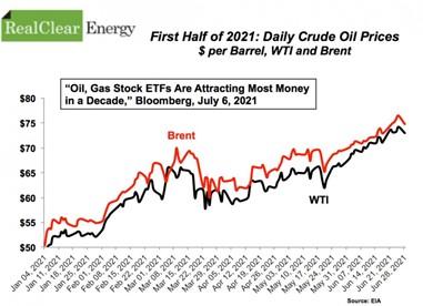 oil-prices-2021-1st-half