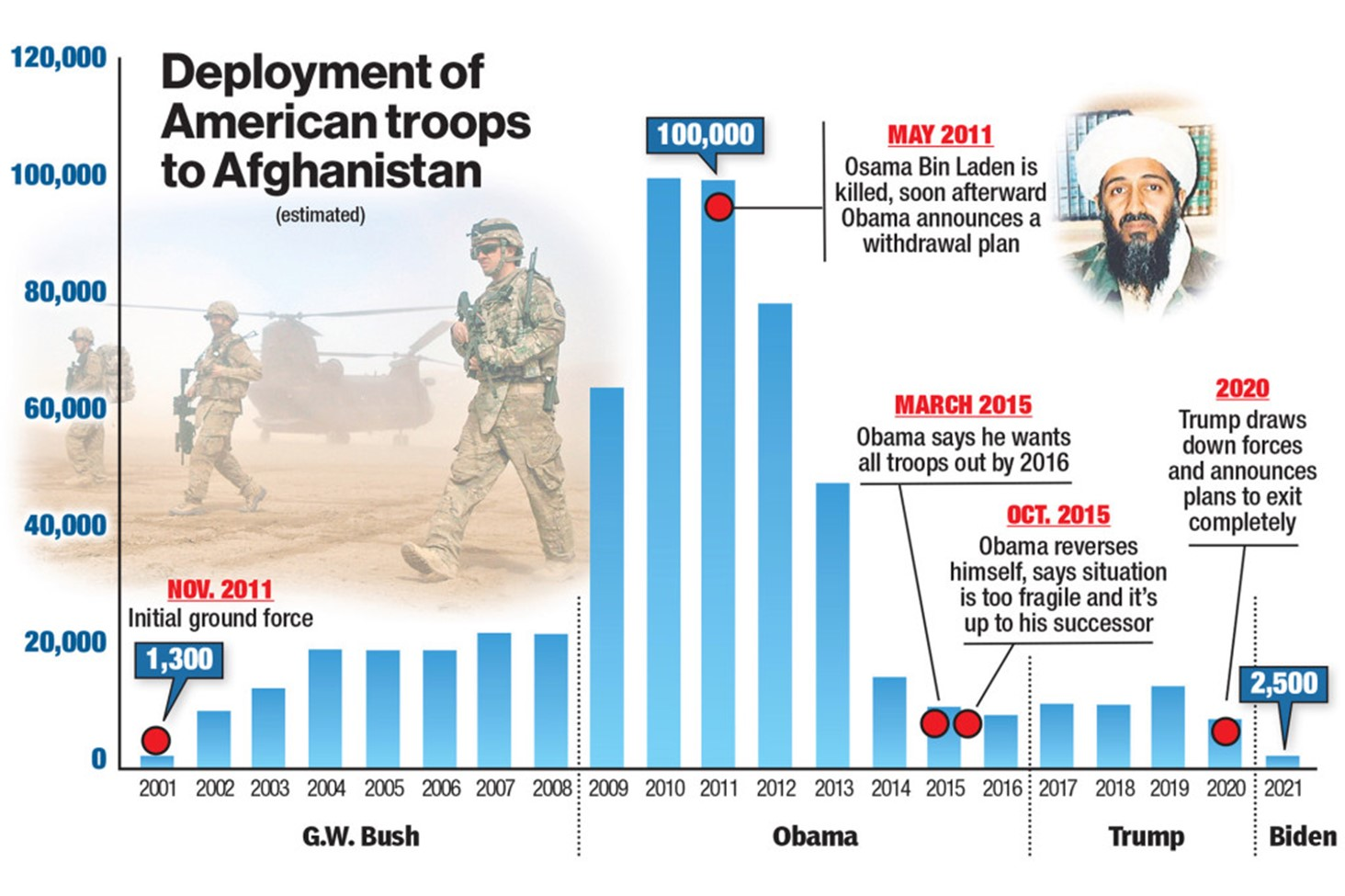 timeline-of-us-troops-deployed-to-afghan