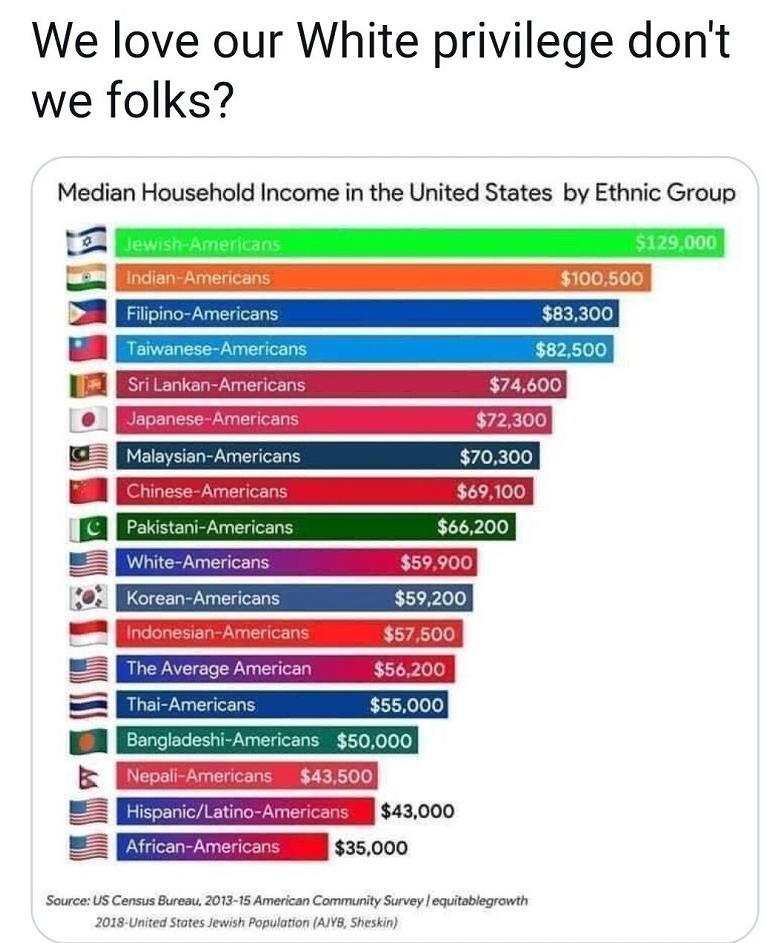 us-household-income-by-ethnicity
