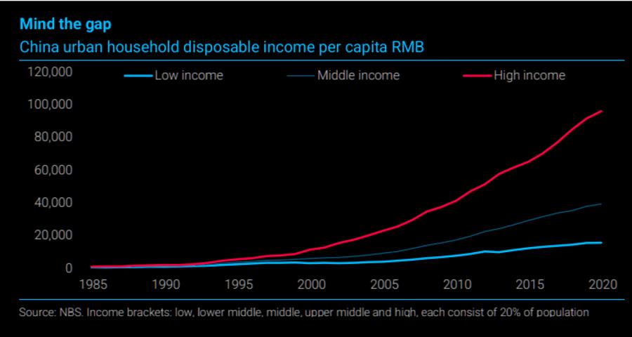 china-income-chart