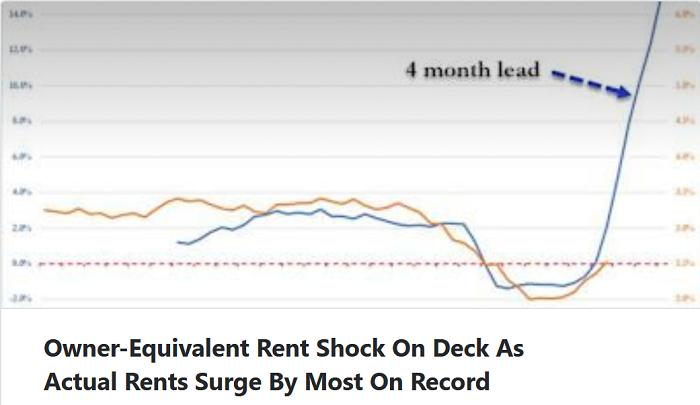 rent-surge-on-chart